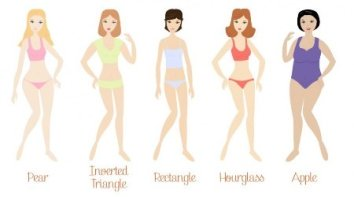 basic body shapes - what is your shape? www.timelessbeauties.ca